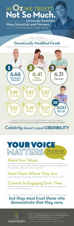 The Center for Food Integrity infographic.